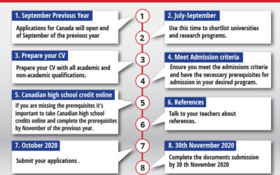 Timeline for Canada Admission