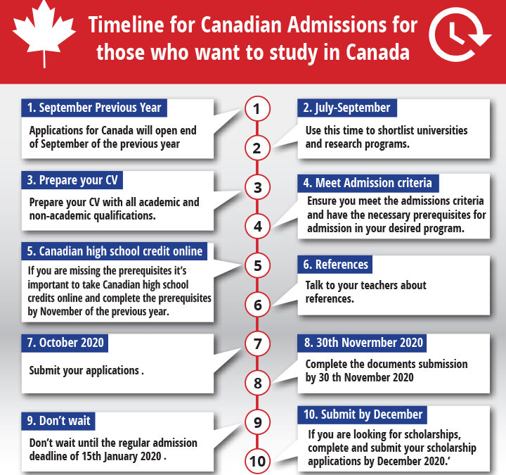 Timeline for Canada Admissions